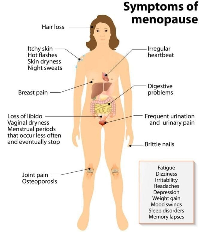 GetNaturopathic Hormone Imbalance Symptoms of Menopause Dr. Jiwani