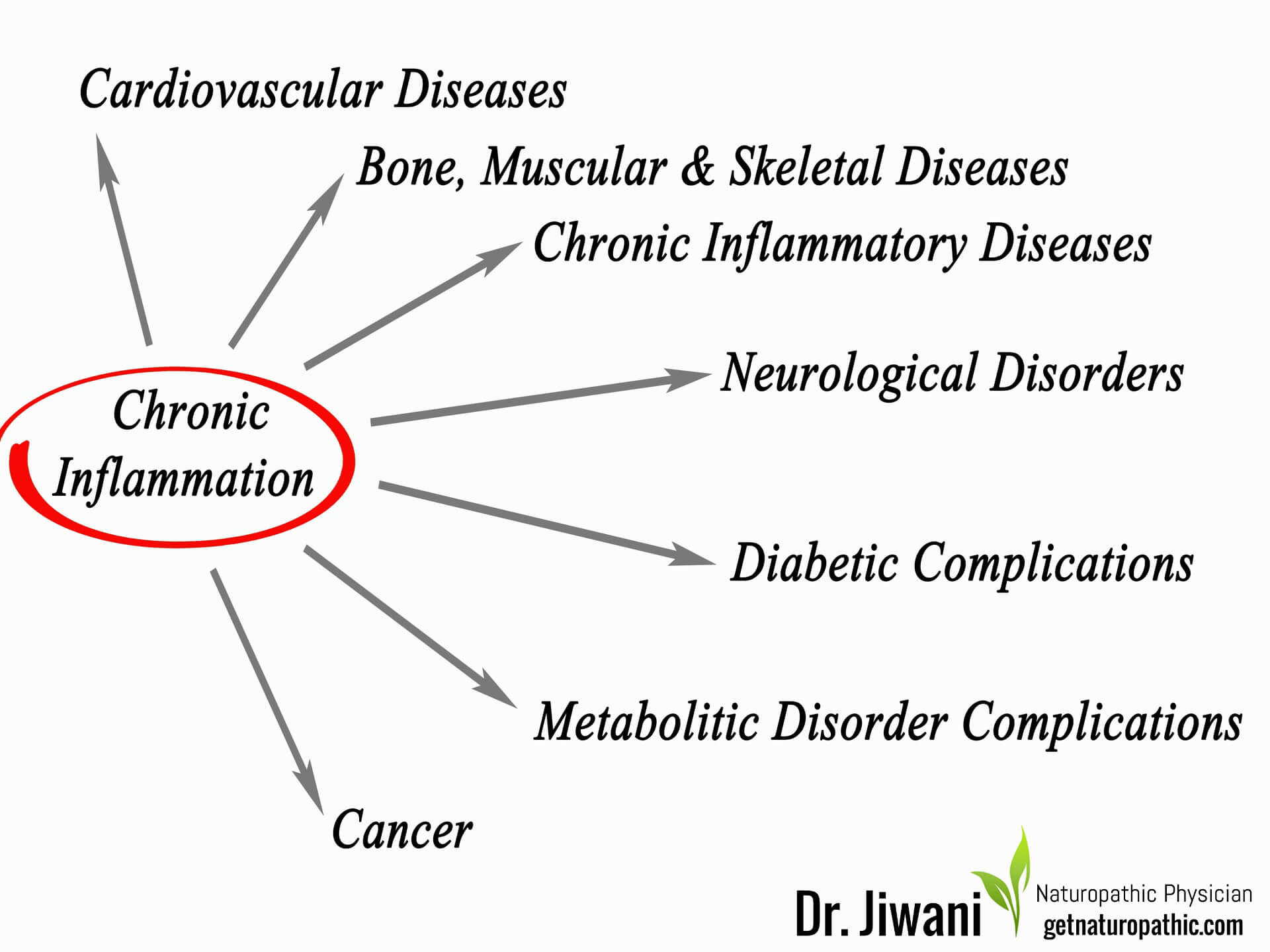 DrJiwani Intermittent Fasting for Health, Energy & Weight Loss Inflammation* | Dr. Jiwani's Naturopathic Nuggets Blog