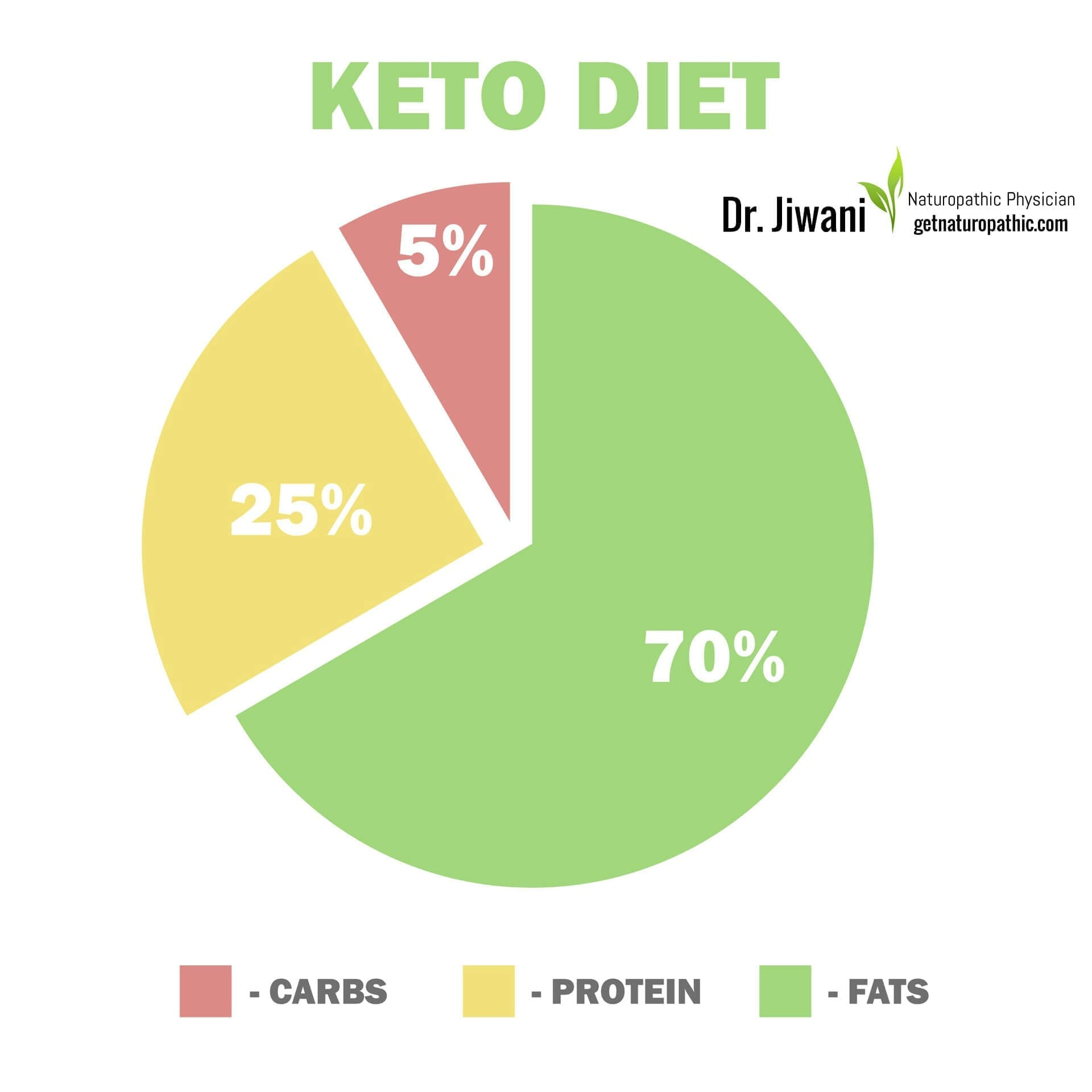 Ketogenic Diet for Newbies: The Why, When & How of this Low Carb Fat Burning Regime 70-25-5* | Dr. Jiwani's Naturopathic Nuggets Blog